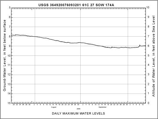 USGS WRD VA Projects: Virginia Beach Shallow Ground-Water