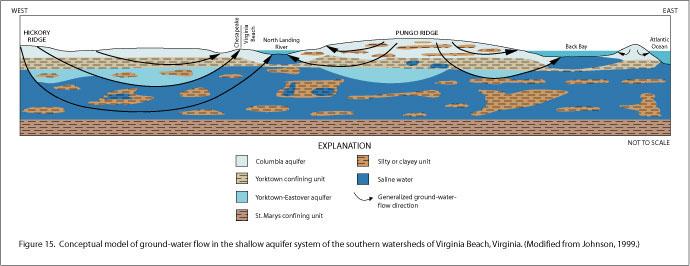 City Of Virginia Beach Va Utilities